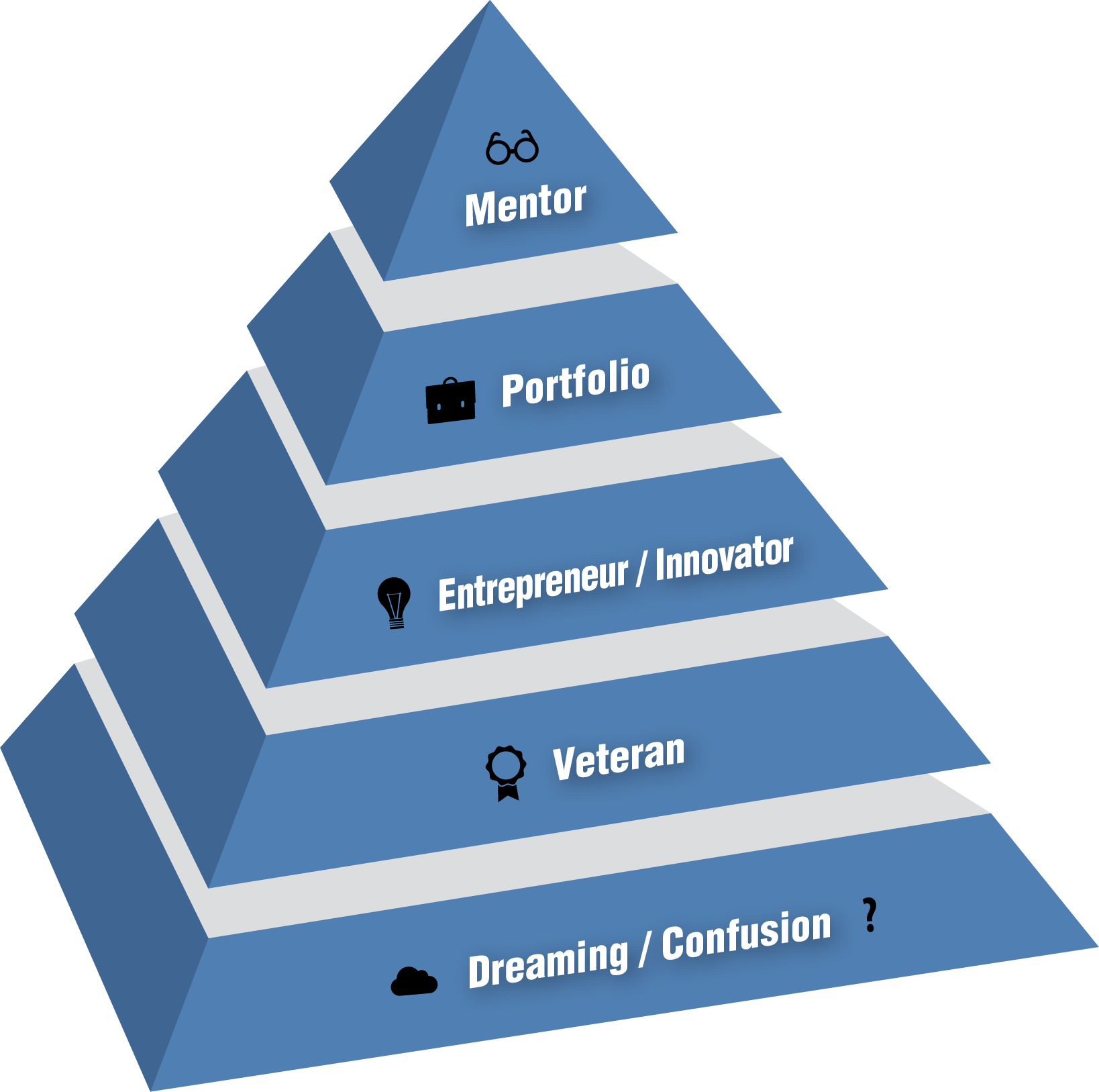 The Five Stages of Inventor Growth